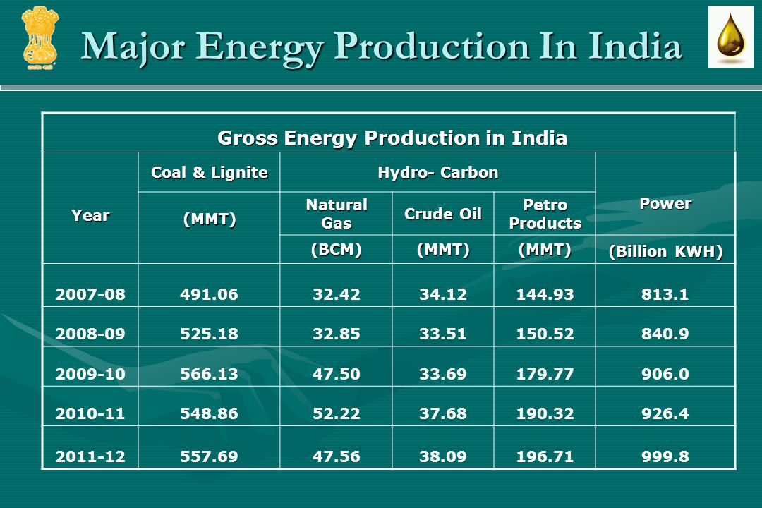 Major Energy Production In India Gross Energy Production in India Gross Energy Production in India Year Coal & Lignite Hydro- Carbon Power (MMT) NaturalGas Crude Oil PetroProducts (BCM)(MMT)(MMT) (Billion KWH) 2007-08491.0632.4234.12144.93813.1 2008-09525.1832.8533.51150.52840.9 2009-10566.1347.5033.69179.77906.0 2010-11548.8652.2237.68190.32926.4 2011-12557.6947.5638.09196.71999.8
