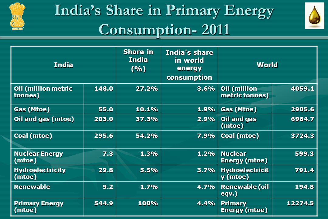 Indias Share in Primary Energy Consumption- 2011 India Share in India (%) India s share in world energy consumptionWorld Oil (million metric tonnes) 148.027.2%3.6% 4059.1 Gas (Mtoe) 55.010.1%1.9% 2905.6 Oil and gas (mtoe) 203.037.3%2.9% 6964.7 Coal (mtoe) 295.654.2%7.9% 3724.3 Nuclear Energy (mtoe) 7.31.3%1.2% 599.3 Hydroelectricity (mtoe) 29.85.5%3.7% 791.4 Renewable9.21.7%4.7% Renewable (oil eqv.) 194.8 Primary Energy (mtoe) 544.9100%4.4% 12274.5