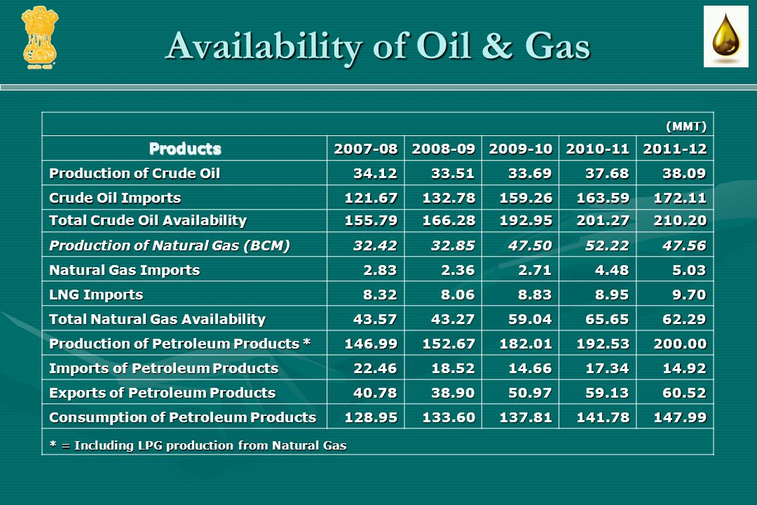 Availability of Oil & Gas (MMT) Products2007-082008-092009-102010-112011-12 Production of Crude Oil 34.1233.5133.6937.6838.09 Crude Oil Imports 121.67132.78159.26163.59172.11 Total Crude Oil Availability 155.79166.28192.95201.27210.20 Production of Natural Gas (BCM) 32.4232.8547.5052.2247.56 Natural Gas Imports 2.832.362.714.485.03 LNG Imports 8.328.068.838.959.70 Total Natural Gas Availability 43.5743.2759.0465.6562.29 Production of Petroleum Products * 146.99152.67182.01192.53200.00 Imports of Petroleum Products 22.4618.5214.6617.3414.92 Exports of Petroleum Products 40.7838.9050.9759.1360.52 Consumption of Petroleum Products 128.95133.60137.81141.78147.99 * = Including LPG production from Natural Gas