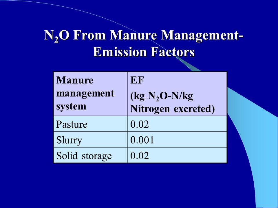 N 2 O From Manure Management- Emission Factors Manure management system EF (kg N 2 O-N/kg Nitrogen excreted) Pasture0.02 Slurry0.001 Solid storage0.02