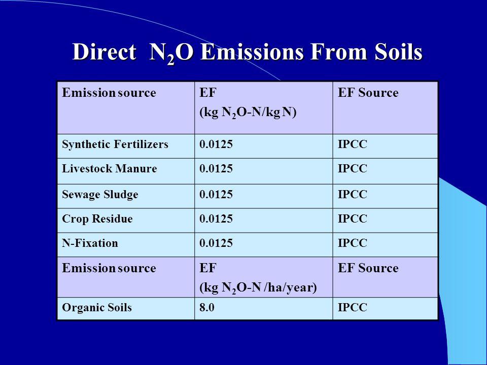 Direct N 2 O Emissions From Soils Emission sourceEF (kg N 2 O-N/kg N) EF Source Synthetic Fertilizers0.0125IPCC Livestock Manure0.0125IPCC Sewage Sludge0.0125IPCC Crop Residue0.0125IPCC N-Fixation0.0125IPCC Emission sourceEF (kg N 2 O-N /ha/year) EF Source Organic Soils8.0IPCC