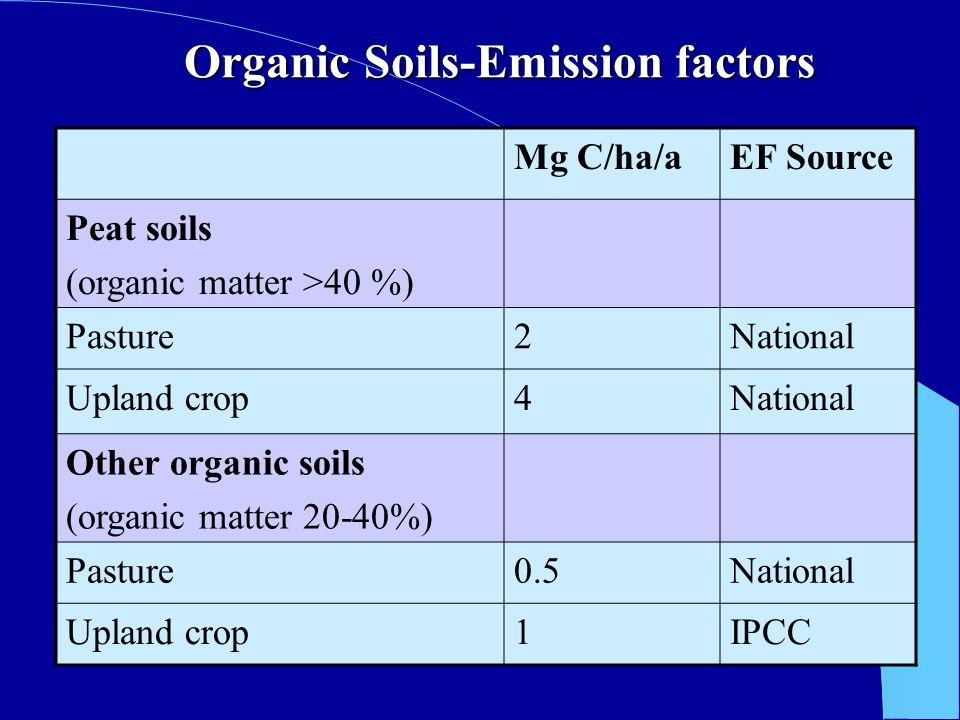 Organic Soils-Emission factors Mg C/ha/aEF Source Peat soils (organic matter >40 %) Pasture2National Upland crop4National Other organic soils (organic matter 20-40%) Pasture0.5National Upland crop1IPCC