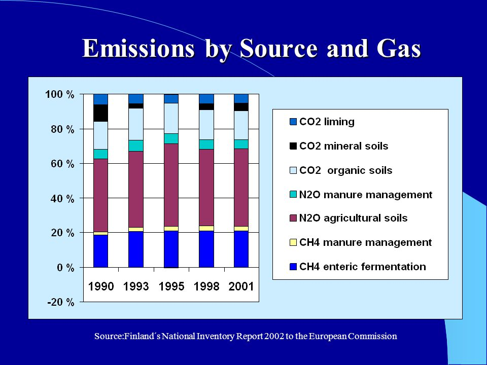 NO Essions From Soils N 2 O Emissions From Soils Direct emissions: synthetic fertilizers, livestock manure, crop residue, N- fixation, organic soils, sewage sludge Indirect emissions: atmospheric deposition (synthetic fertilizers, livestock manure, sewage sludge), leaching and run-off (synthetic fertilizers, livestock manure, sewage sludge)