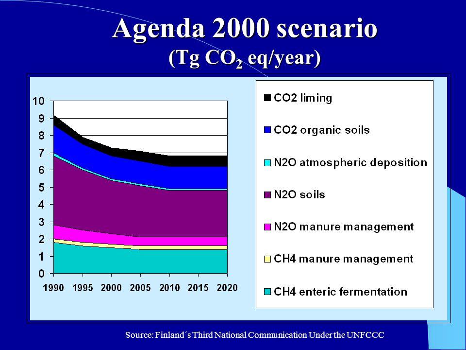 Agenda 2000 scenario (Tg CO 2 eq/year) Source: Finland´s Third National Communication Under the UNFCCC