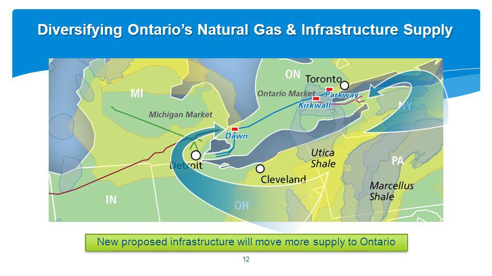 12 Diversifying Ontarios Natural Gas & Infrastructure Supply New proposed infrastructure will move more supply to Ontario