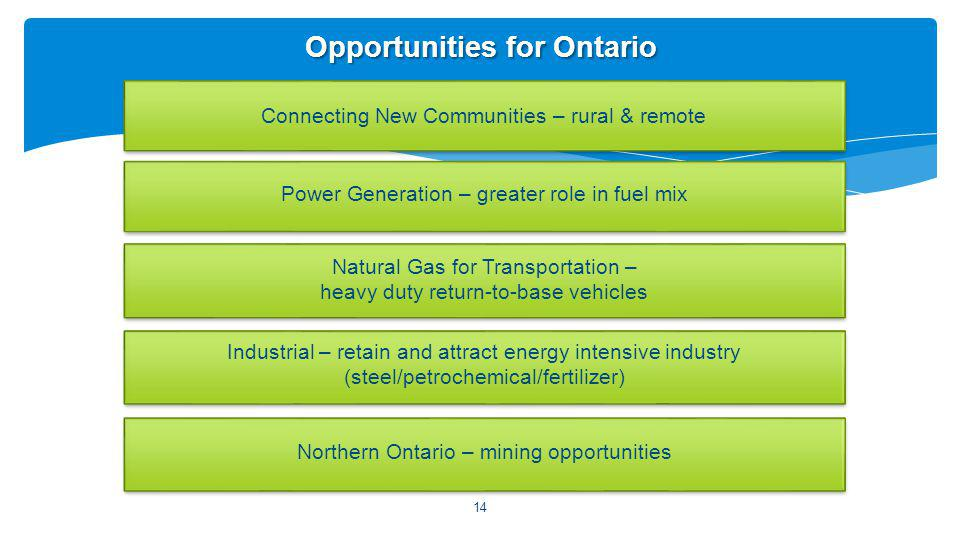 Connecting New Communities – rural & remote Opportunities for Ontario Power Generation – greater role in fuel mix Natural Gas for Transportation – heavy duty return-to-base vehicles Industrial – retain and attract energy intensive industry (steel/petrochemical/fertilizer) Northern Ontario – mining opportunities 14