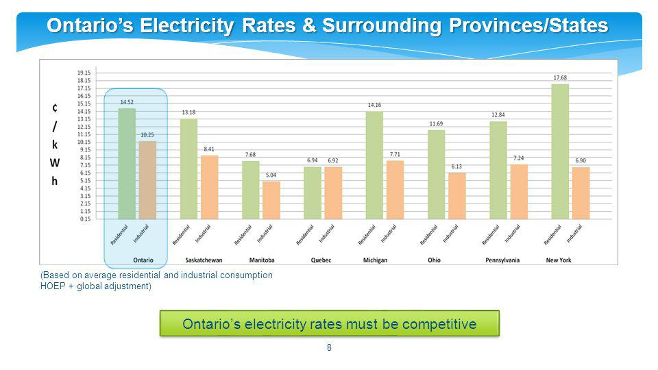 8 Ontarios Electricity Rates & Surrounding Provinces/States Ontarios electricity rates must be competitive (Based on average residential and industrial consumption HOEP + global adjustment)