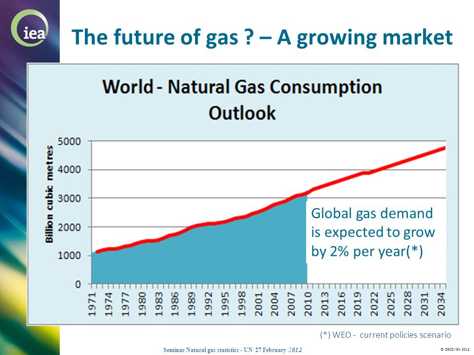 © OECD/IEA 2012 Seminar Natural gas statistics - UN 27 February 2012 The future of gas ? – A growing market Global gas demand is expected to grow by 2
