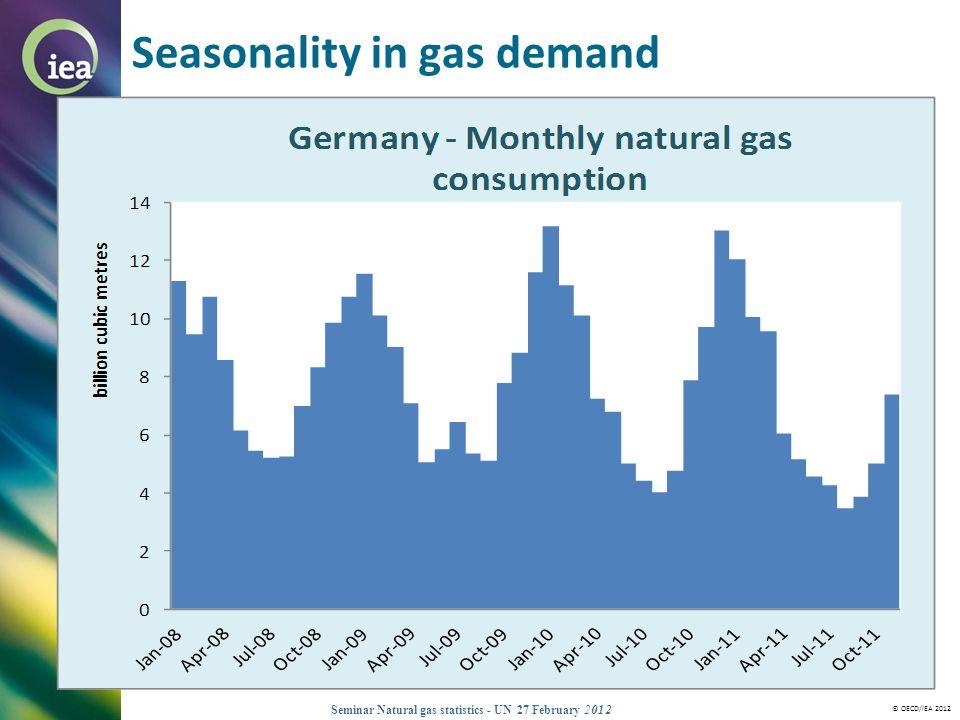© OECD/IEA 2012 Seminar Natural gas statistics - UN 27 February 2012 Seasonality in gas demand