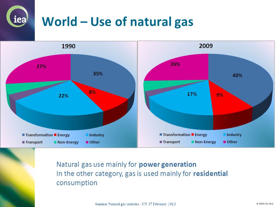 © OECD/IEA 2012 Seminar Natural gas statistics - UN 27 February 2012 World – Use of natural gas Natural gas use mainly for power generation In the oth