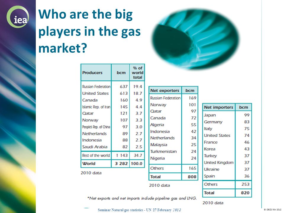 © OECD/IEA 2012 Seminar Natural gas statistics - UN 27 February 2012