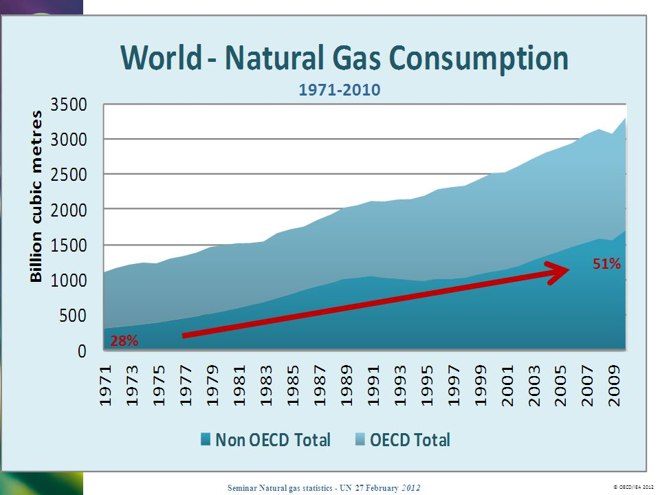 © OECD/IEA 2012 Seminar Natural gas statistics - UN 27 February 2012 Monthly data essential for energy security Countries need to know how dependent they are from certain import sources In the past: long term contracts with a few suppliers Now : some long term gas, but peak demand is often met by spot purchases of LNG.