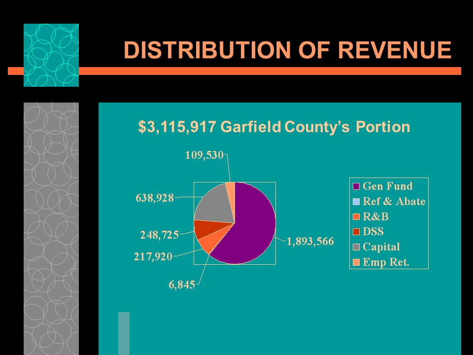DISTRIBUTION OF REVENUE $3,115,917 Garfield Countys Portion