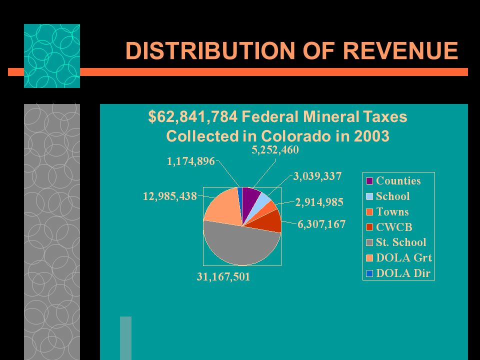 DISTRIBUTION OF REVENUE $62,841,784 Federal Mineral Taxes Collected in Colorado in 2003