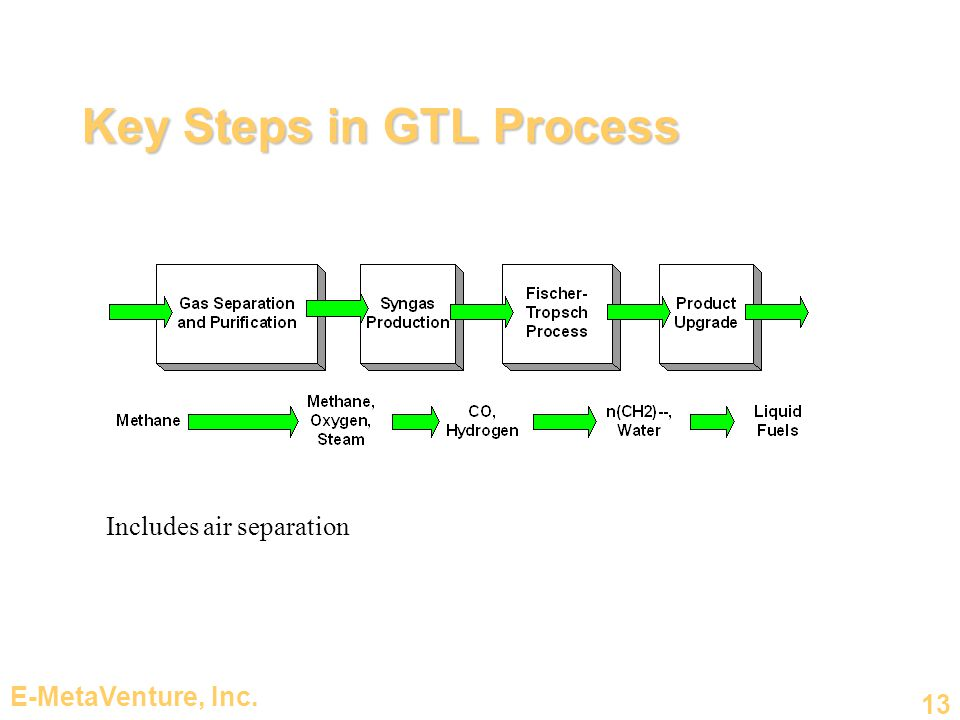 E-MetaVenture, Inc. 13 Key Steps in GTL Process Includes air separation
