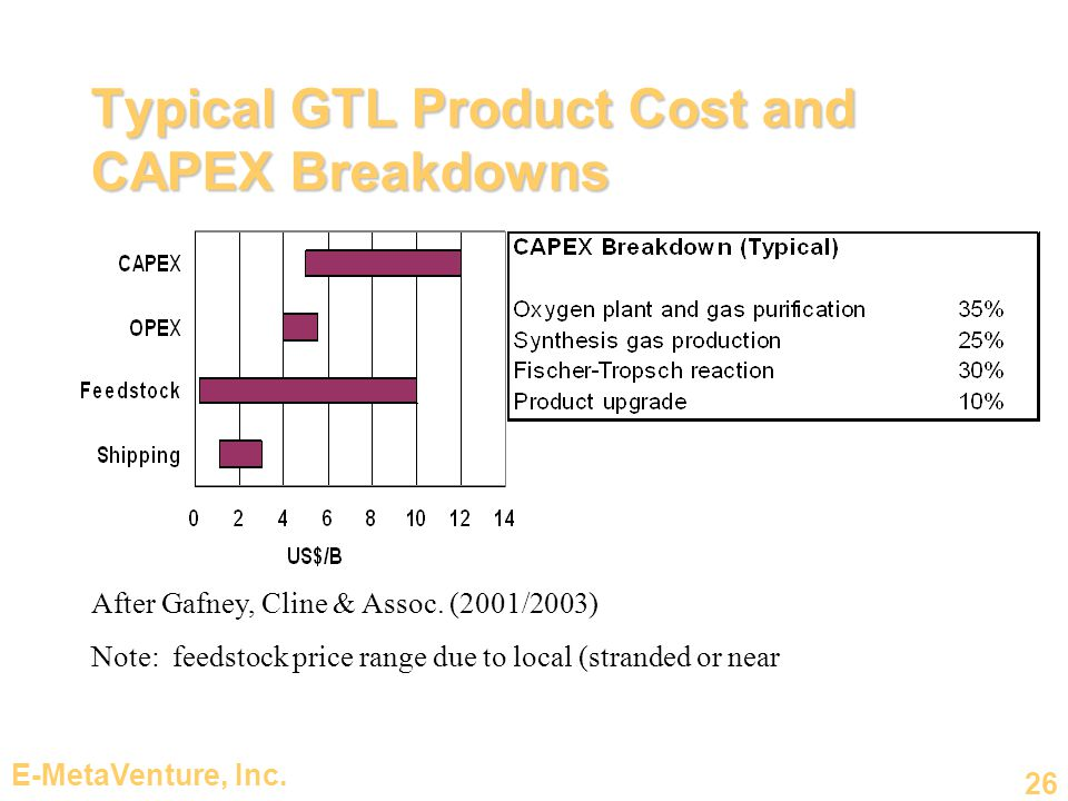E-MetaVenture, Inc. 26 Typical GTL Product Cost and CAPEX Breakdowns After Gafney, Cline & Assoc.