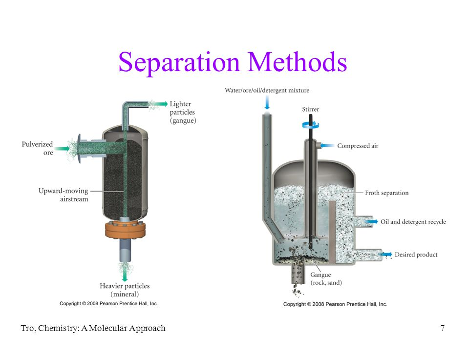 Tro, Chemistry: A Molecular Approach7 Separation Methods