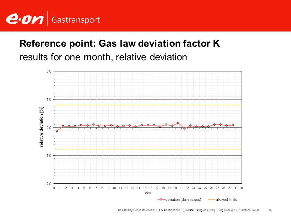 16Gas Quality Reconstruction at E.ON Gastransport [SIMONE Congress 2008] Jörg Bödeker, Dr.