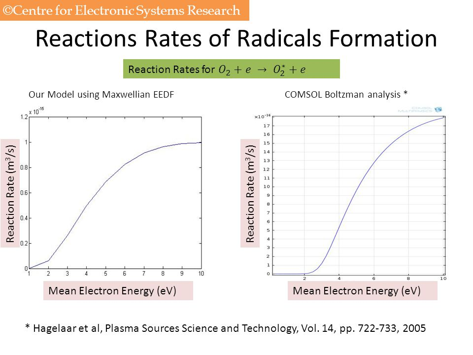 Reactions Rates of Radicals Formation Mean Electron Energy (eV) Reaction Rate (m 3 /s) Our Model using Maxwellian EEDFCOMSOL Boltzman analysis * * Hag