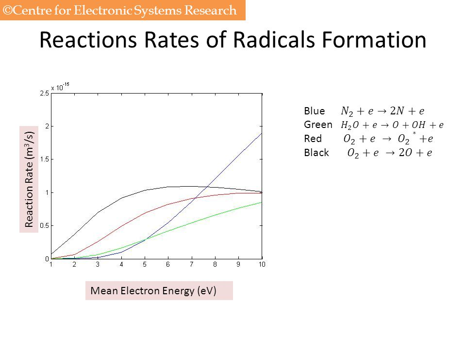 Reactions Rates of Radicals Formation Mean Electron Energy (eV) Reaction Rate (m 3 /s) ©Centre for Electronic Systems Research