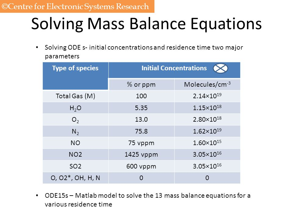 Solving Mass Balance Equations Type of speciesInitial Concentrations % or ppmMolecules/cm -3 Total Gas (M)1002.14×10 19 H2OH2O5.351.15×10 18 O2O2 13.0