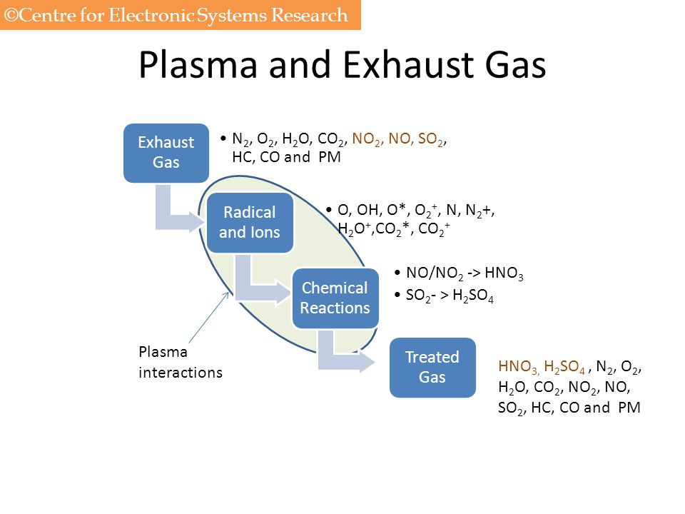 Plasma and Exhaust Gas Exhaust Gas N2, O2, H 2 O, CO2, NO2, NO, SO2, HC, CO and PM Radical and Ions O, OH, O*, O2 +, N, N 2+, H 2 O+,CO2 *, CO2 + Chem
