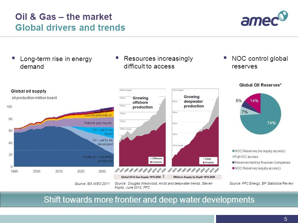 Appendix – North Sea Norway market overview Market Recent Norwegian discoveries have driven growth in North Sea reserves Johan Sverdrup (1.7 - 3.3bn boe) Skeugard/Havis (400 - 600 mmboe) Opening of frontier areas for exploration Key Players Statoil is the largest operator A number of large IOCs are also present (Exxon, ConocoPhillips, Shell, BP, Total) Aker Solutions and Aibel are the market leaders for O&G services Opportunity AMEC Aibel collaboration agreement Greenfield and brownfield projects AMEC engineering knowledge Aibel access to market, fabrication and hookup 96