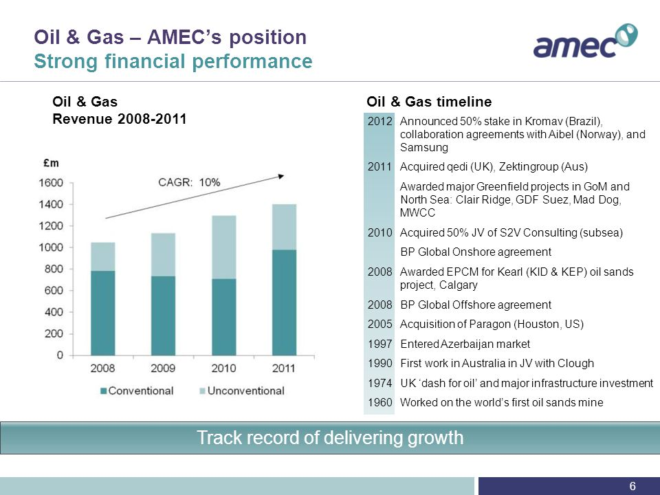 Oil & Gas – North Sea Growth to 2015 and beyond 17 CIS MENA Australia North Sea acts as one of AMECs hubs for global growth UK North Sea
