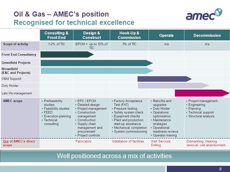 Oil & Gas – GOM and Brazil Appendix London, 30 October