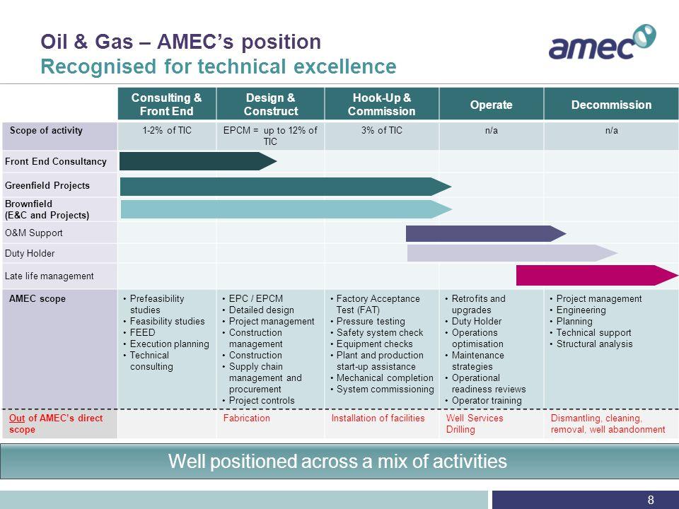 Appendix O&G competitive landscape