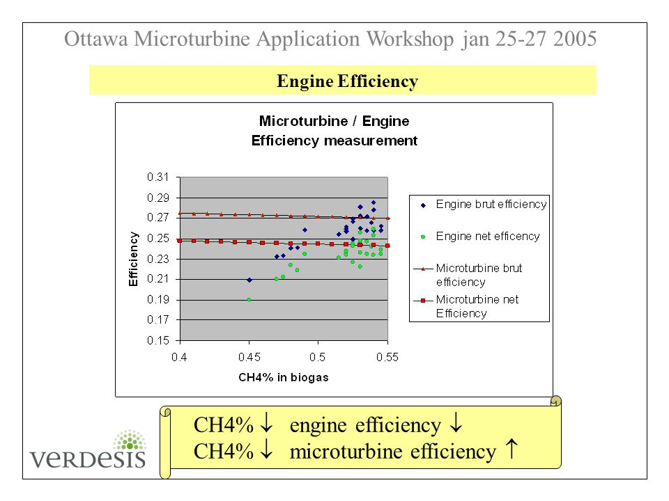 Ottawa Microturbine Application Workshop jan 25-27 2005 Figure 4 : Engine Efficiency Engine Efficiency CH4% engine efficiency CH4% microturbine efficiency