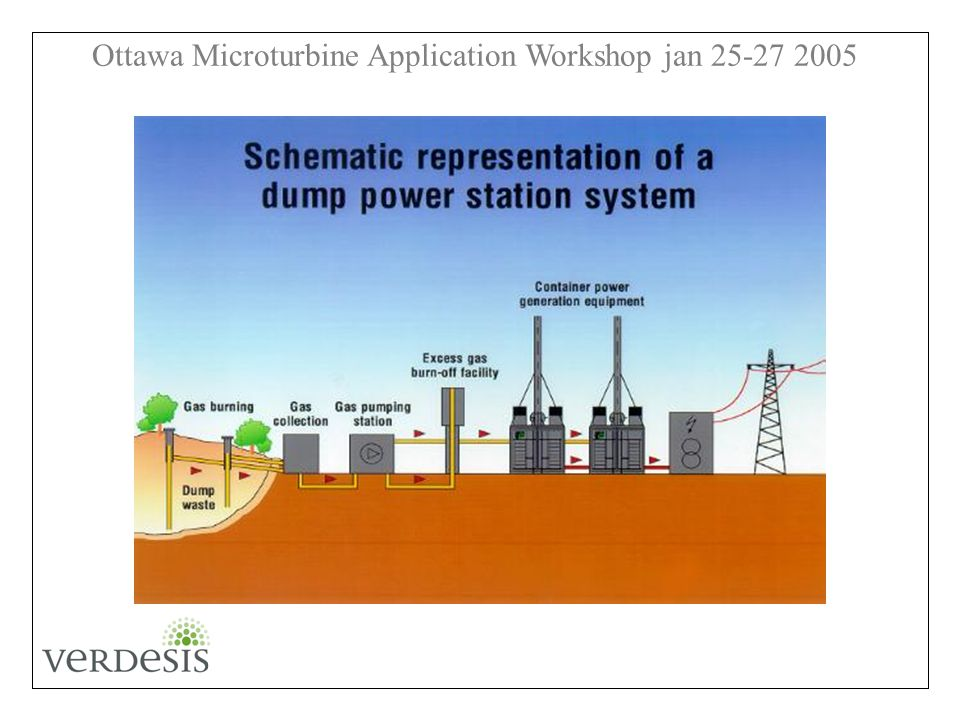 Ottawa Microturbine Application Workshop jan 25-27 2005
