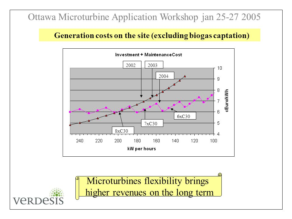 Ottawa Microturbine Application Workshop jan 25-27 2005 20022003 2004 8xC30 7xC30 6xC30 Generation costs on the site (excluding biogas captation) Microturbines flexibility brings higher revenues on the long term