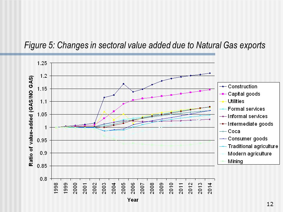 12 Figure 5: Changes in sectoral value added due to Natural Gas exports