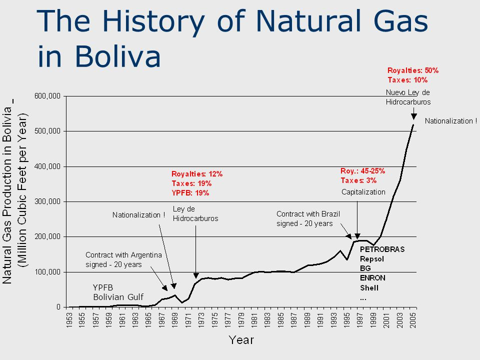 The History of Natural Gas in Boliva YPFB Bolivian Gulf