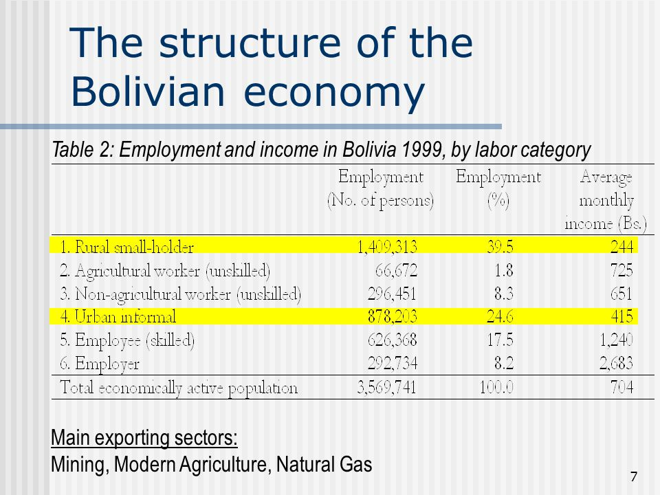 7 The structure of the Bolivian economy Table 2: Employment and income in Bolivia 1999, by labor category Main exporting sectors: Mining, Modern Agriculture, Natural Gas