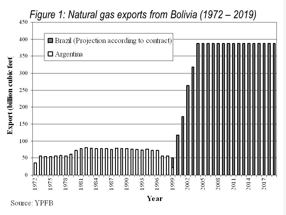 8 Figure 1: Natural gas exports from Bolivia (1972 – 2019)