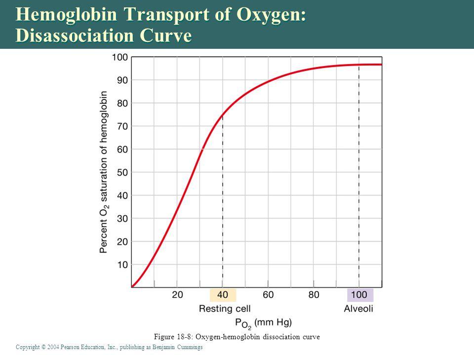 Copyright © 2004 Pearson Education, Inc., publishing as Benjamin Cummings Hemoglobin Transport of Oxygen: Disassociation Curve Figure 18-8: Oxygen-hemoglobin dissociation curve