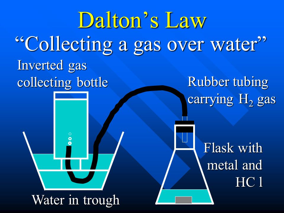 Daltons Law Inverted gas collecting bottle Flask with metal and HC l Rubber tubing carrying H 2 gas Water in trough Collecting a gas over water