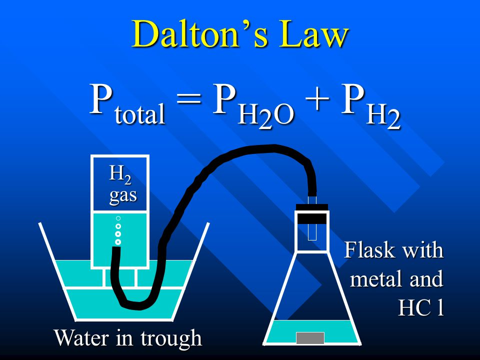 Daltons Law Flask with metal and HC l Water in trough P total = P H 2 O + P H 2 H 2 gas
