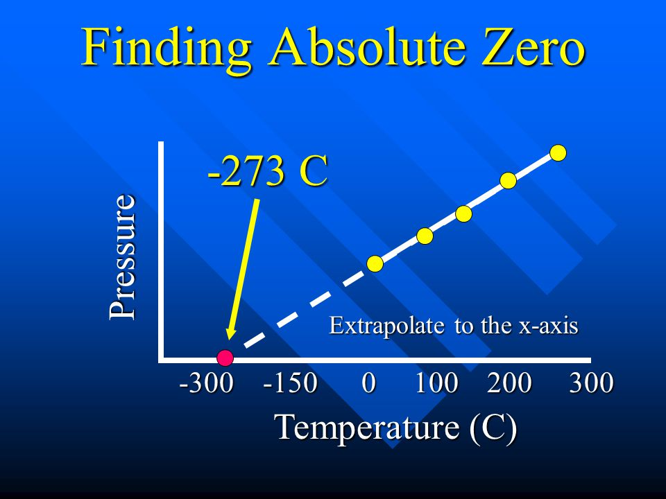 Finding Absolute Zero Pressure Temperature (C) -300 -150 0 100 200 300 -273 C Extrapolate to the x-axis