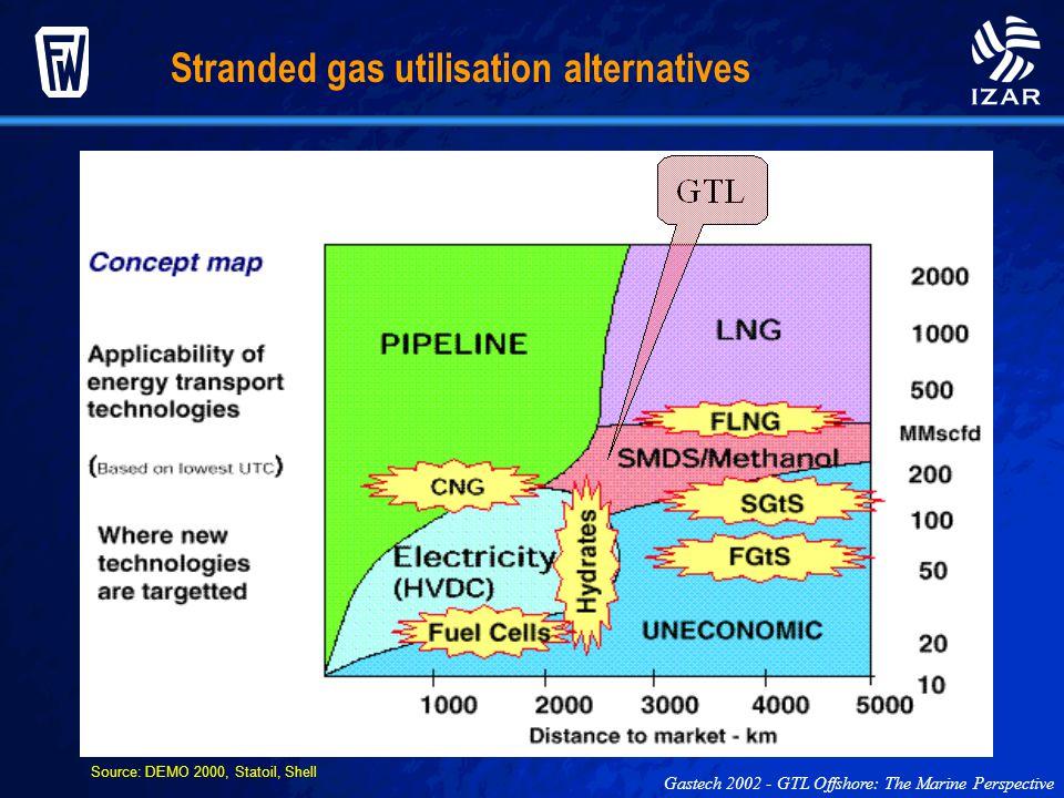 Stranded gas utilisation alternatives Gastech 2002 - GTL Offshore: The Marine Perspective Source: DEMO 2000, Statoil, Shell