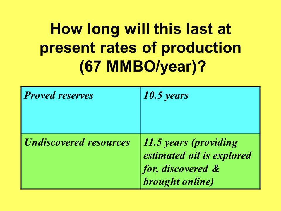 How long will this last at present rates of production (67 MMBO/year).