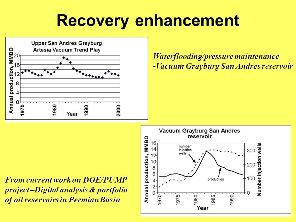 Recovery enhancement Waterflooding/pressure maintenance -Vacuum Grayburg San Andres reservoir From current work on DOE/PUMP project –Digital analysis & portfolio of oil reservoirs in Permian Basin