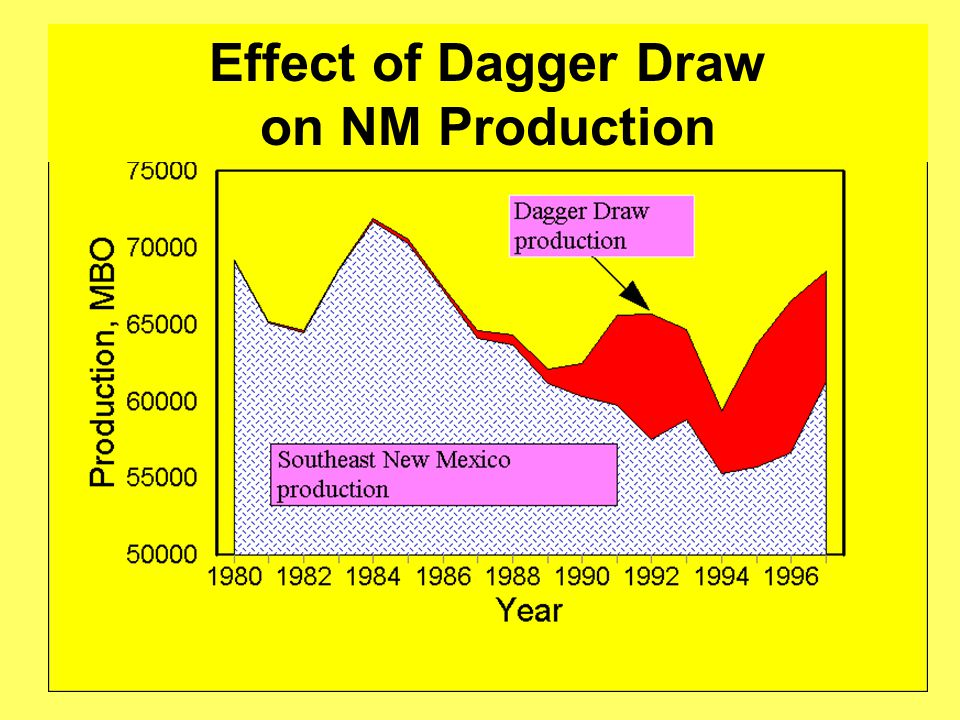 Effect of Dagger Draw on NM Production