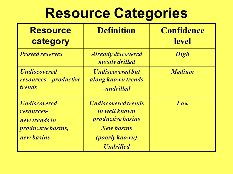 Resource Categories Resource category DefinitionConfidence level Proved reservesAlready discovered mostly drilled High Undiscovered resources – productive trends Undiscovered but along known trends -undrilled Medium Undiscovered resources- new trends in productive basins, new basins Undiscovered trends in well known productive basins New basins (poorly known) Undrilled Low