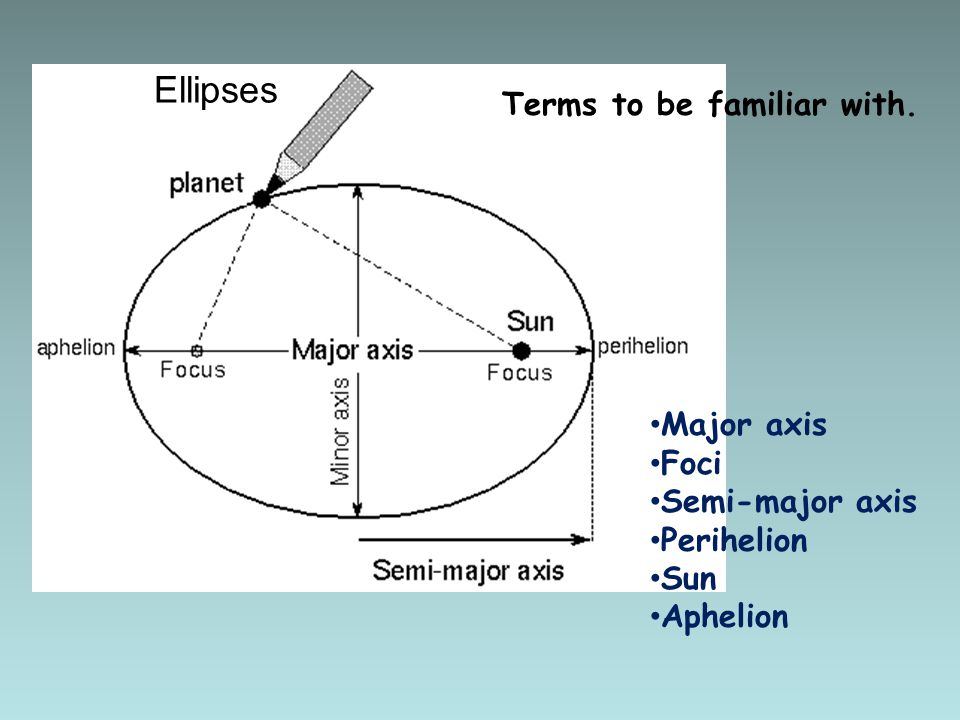 Ellipses Terms to be familiar with. Major axis Foci Semi-major axis Perihelion Sun Aphelion