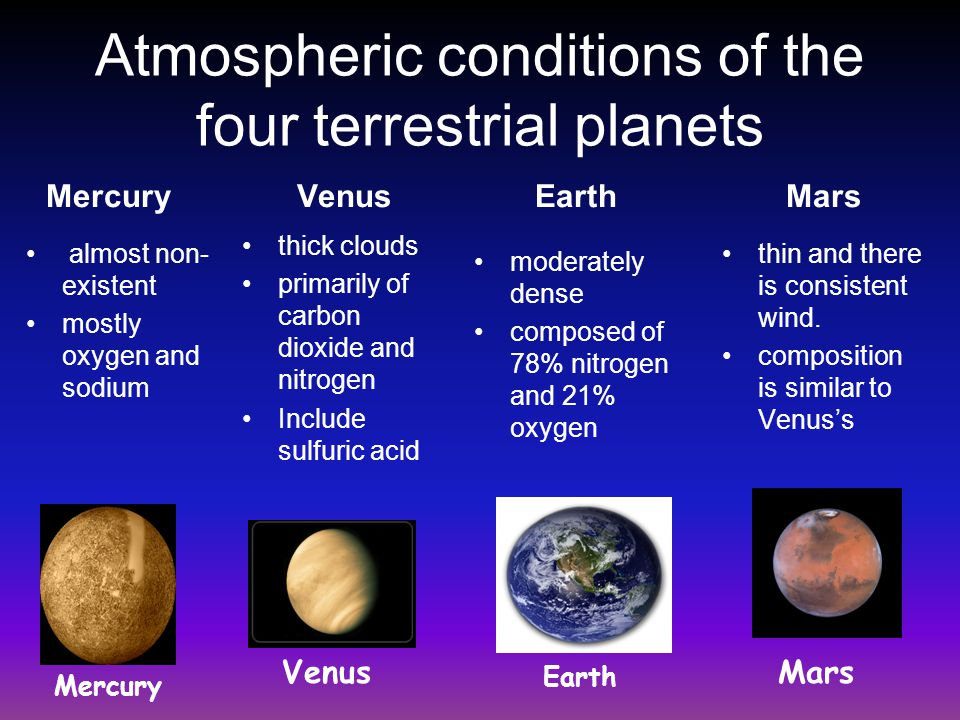 Atmospheric conditions of the four terrestrial planets Mercury almost non- existent mostly oxygen and sodium Venus thick clouds primarily of carbon di
