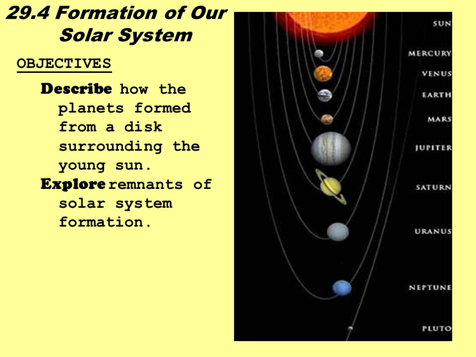 29.4 Formation of Our Solar System OBJECTIVES Describe how the planets formed from a disk surrounding the young sun. Explore r emnants of solar system