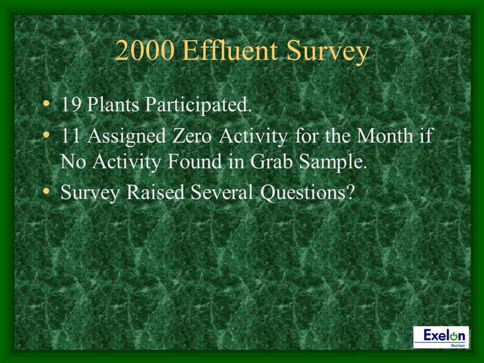 2000 Effluent Survey 19 Plants Participated.